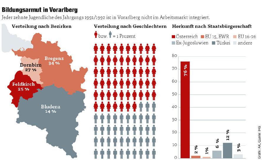 Bildungsarmut in Vorarlberg © Quelle: STATcube – Statistische Datenbank von STATISTIK AUSTRIA; IHS-Berechnungen., AK