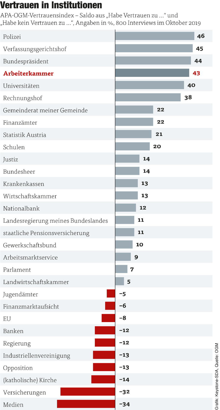 Grafik Vertrauen in Institutionen © Graphik: KEYSTONE-SDA Quelle: OGM