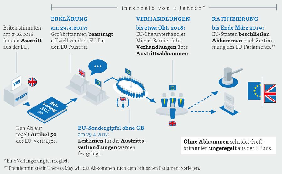 So läuft der Brexit ab © Grafik: KEYSTONE, Quelle: APA, dpa, Eurostat, WKÖ, OECD, AK Vorarlberg
