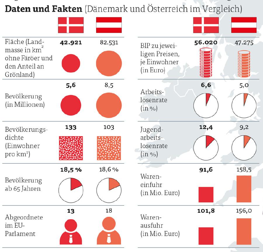 Daten und Fakten © Grafik & Foto: KEYSTONE, Quelle: APA, Deutsches Statistisches Bundesamt, AK Vorarlberg