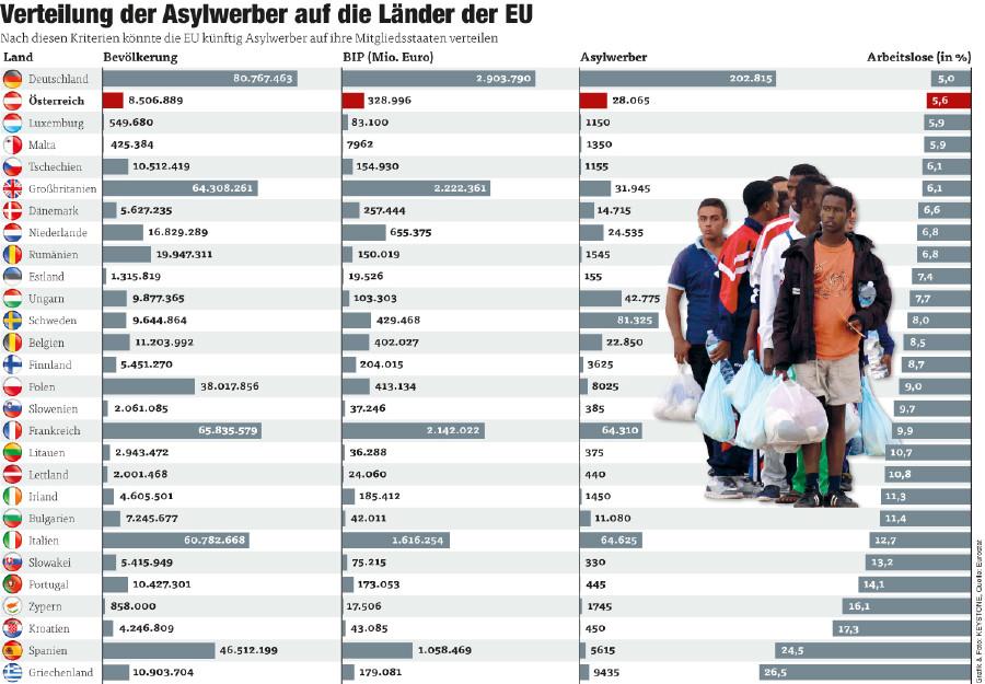 Verteilung der Asylwerber auf die EU Länder © Quelle: Caritas Vorarlberg, Grafik & Foto: KEYSTONE