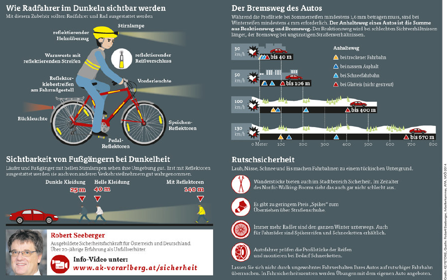 Sicherheit im Straßenverkehr © Grafik: KEYSTONE, Quelle: Robert Seeberger, Arbeiterkammer, APA, VCÖ 2014, AK Vorarlberg