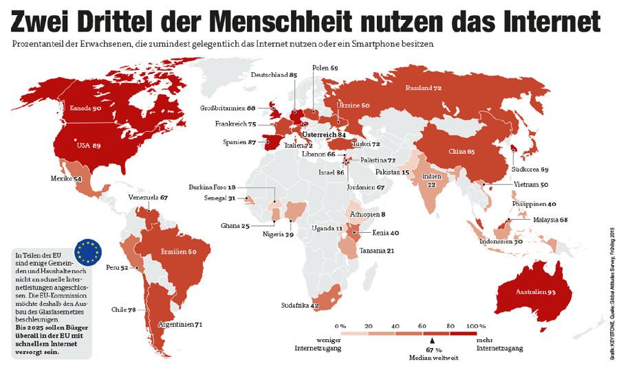 Internetnutzung weltweit © Grafik: KEYSTONE, Quelle: Global Attitudes Survey, Frühling 2015