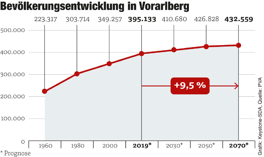 Grafik Bevölkerungsentwicklung © Grafik: Keystone-SDA, Quelle: PVA