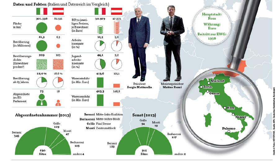 Daten und Fakten © Quelle: APA, Deutsches Statistisches Bundesamt, Grafik & Fotos: KEYSTONE