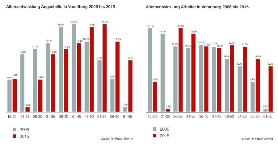 Grafik Altersentwicklung 2006 bis 2015 © Grafik
