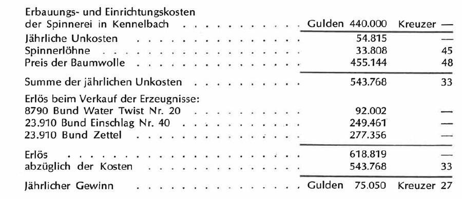 Kalkulation einer Baumwollspinnerei für Interessenten an einer Beteiligung © Tabelle