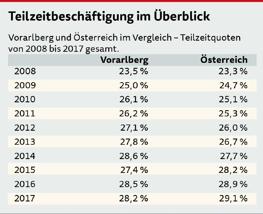 Tabelle Teilzeitbeschäftigung © AK Vbg.