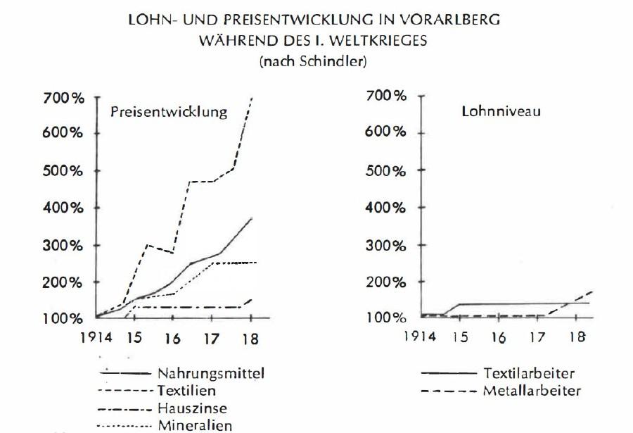 Lohn- und Preisentwicklkung im 1. Weltkrieg © Grafik
